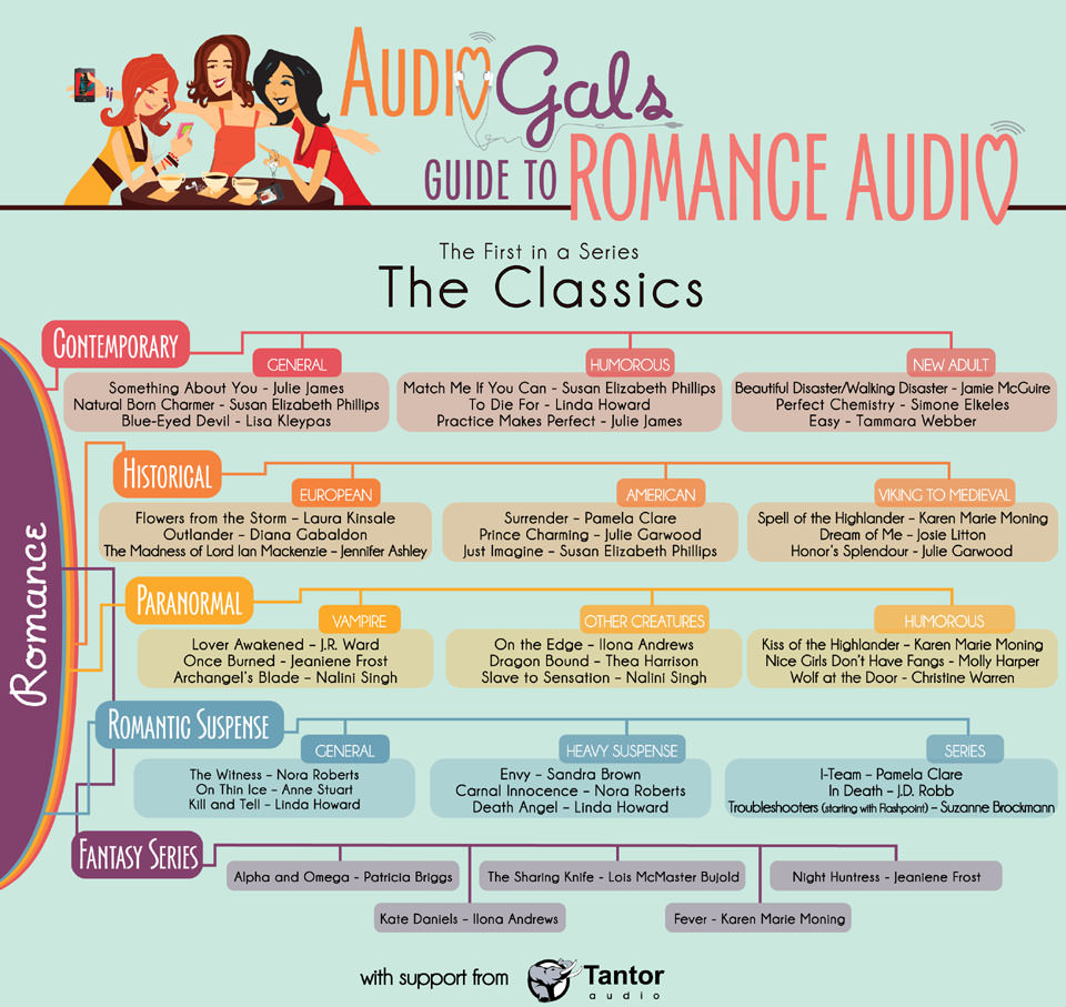 AudioGals Guide to Romance Audio - The Classics