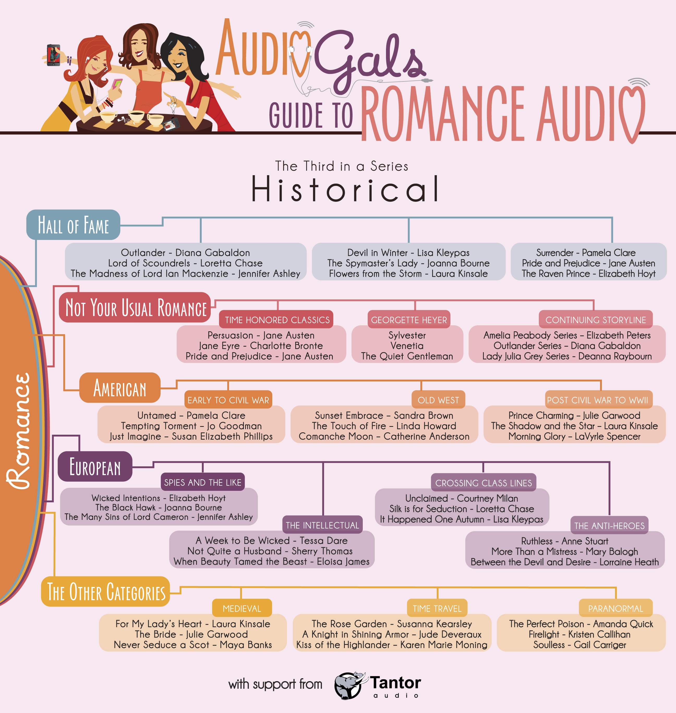 AudioGals Guide To Romance Audio Historical